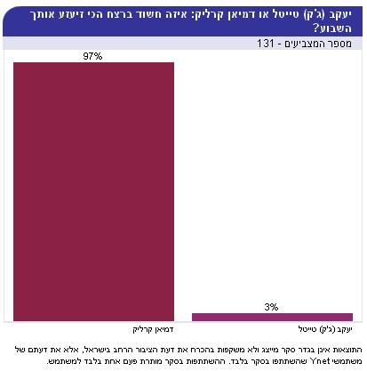 סקר ב-ynet: יעקב (ג'ק) טייטל או דמיאן קרליק: איזה חשוד ברצח הכי זיעזע אותך השבוע?