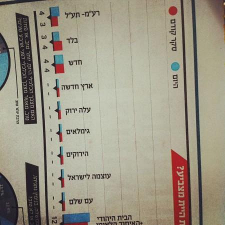 סקר בחירות של סופהשבוע, 14.12.2012