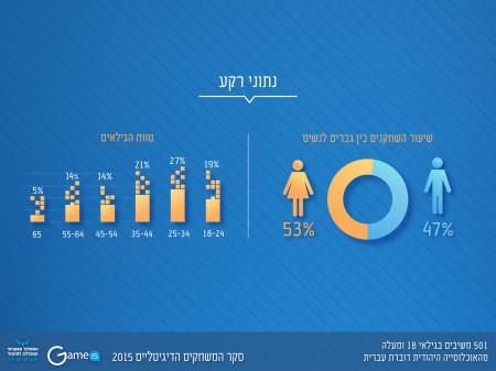 שיעור השחקנים בין גברים לנשים: 53% נשים ו-47% גברים בקרב 501 משיבים בגילאי 18+ באוכלוסיה היהודית דוברת העברית. עיצוב: שירי גייגר עבור עמותת GameIS