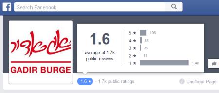 דירוג 1.6 כוכבים בדף הלא-רשמי האוטומטי שנוצר לאגאדיר בפייסבוק, 9.8.2015 18:21
