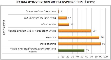 """שיעור המחזיקים בדירתם מוצרים חסכוניים באנרגיה. מקור: למ""""ס, הסקר החברתי 2014 בנושא איכות הסביבה"""