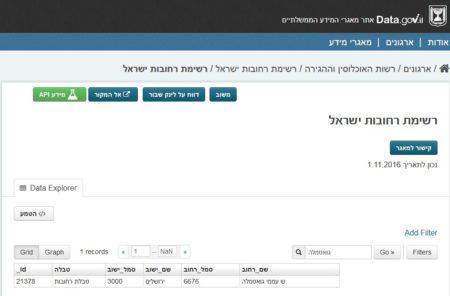 כל הרחובות בשם גואטמלה בישראל, לפי אתר מאגרי המידע הרשמי data.gov.il
