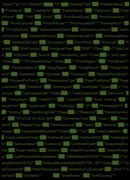 מבנה מאגר הנתונים עם פרטים על חברים וחברים לשעבר במפלגת העבודה מאתר haavoda.com