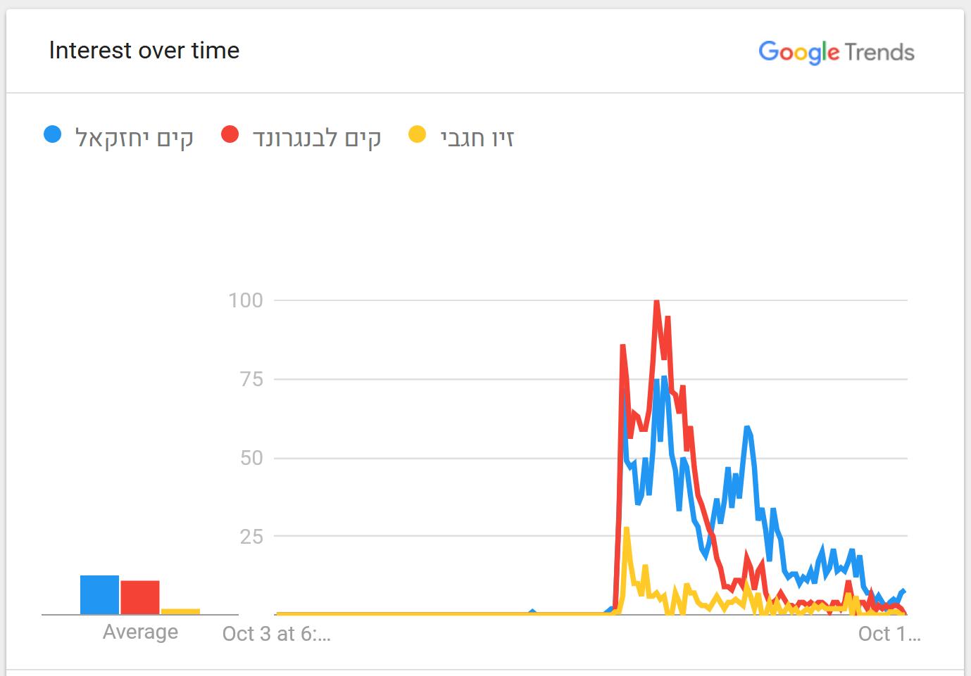 השוואת חיפושי זיו חג'בי וקים לבנגרונד-יחזקאל 📷 גוגל טרנדז