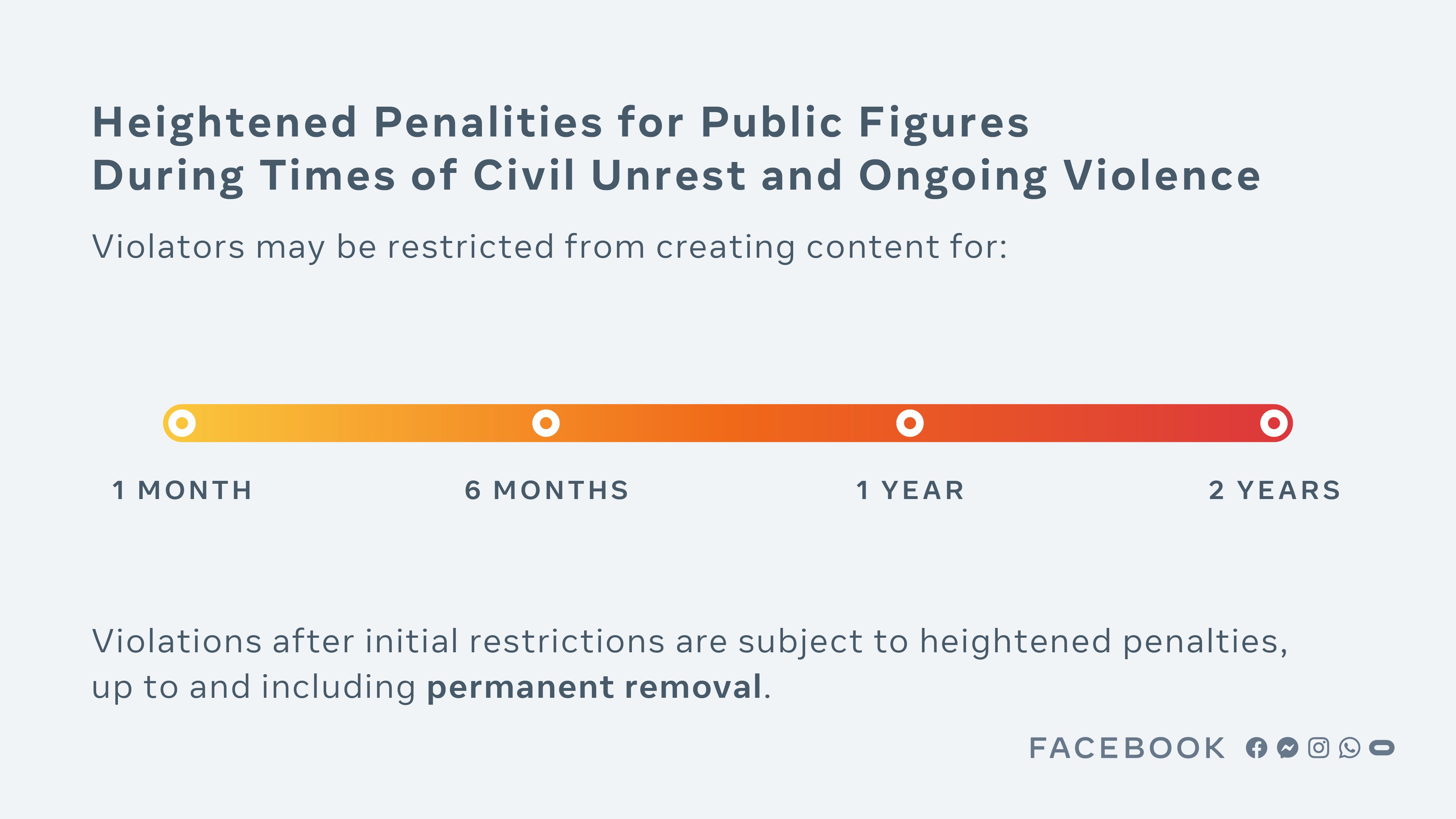 מדיניות ענישת דמויות ציבוריות בפייסבוק